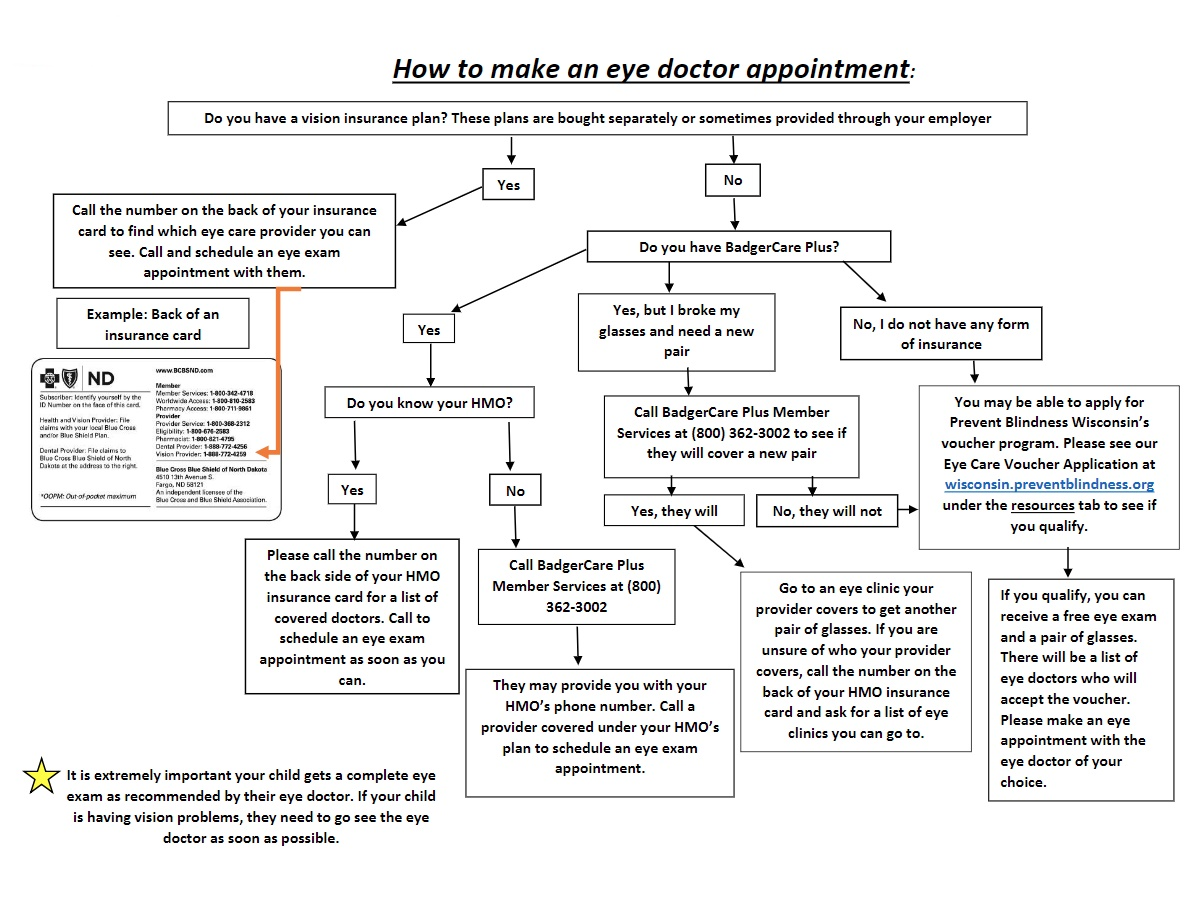 This Flowchart Explains How to Access Eye Care Through Your Health Insurance Plan, or if you don't have insurance.